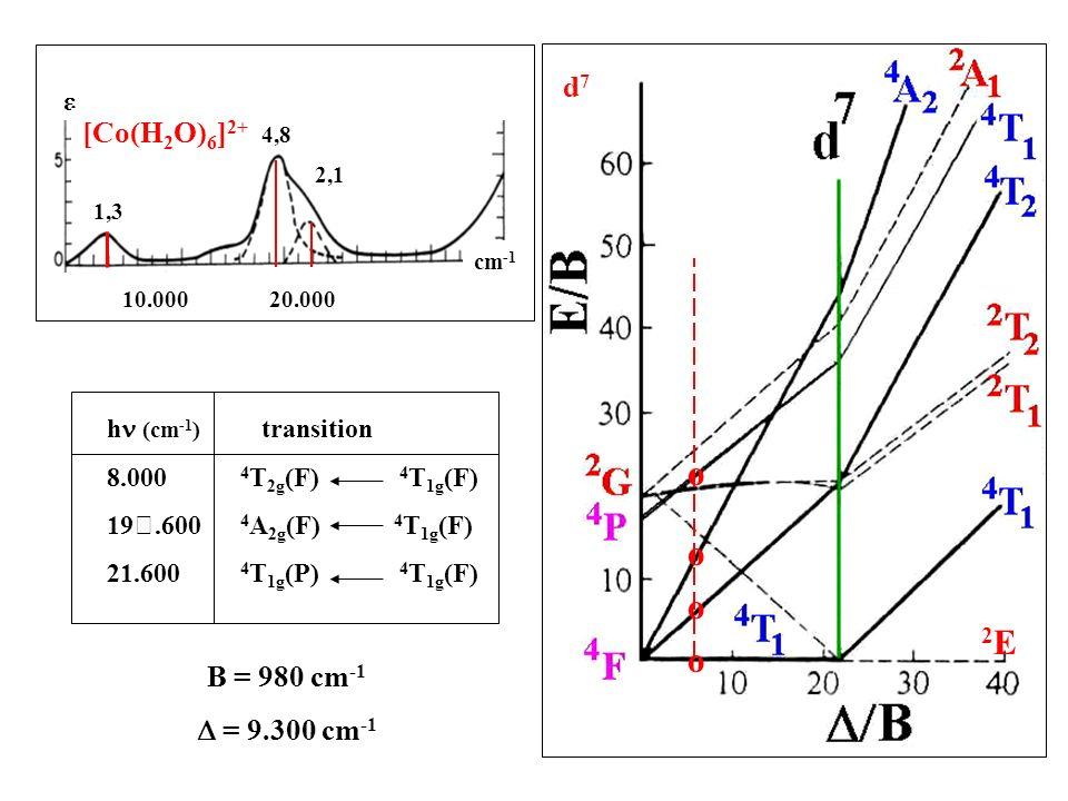o o o 2E o d7 [Co(H2O)6]2+ B = 980 cm-1 D = 9.300 cm-1 e